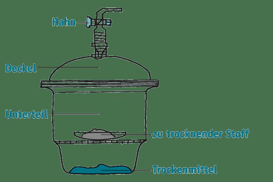 Ebbecke Verfahrenstechnik Exsikkator