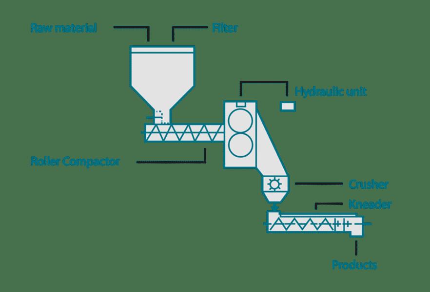 Ebbecke Verfahrenstechnik Roll compactor illu