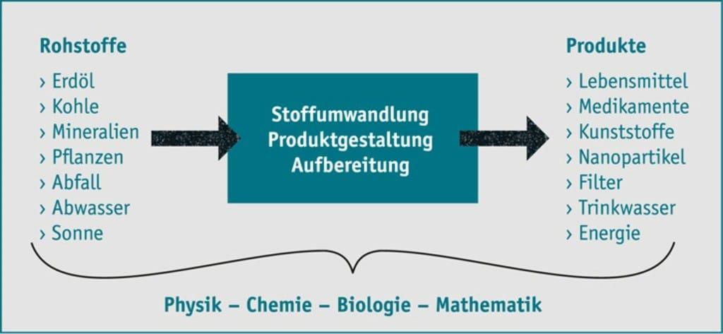 Ebbecke Verfahrenstechnik Stoffumwandlung Schaubild